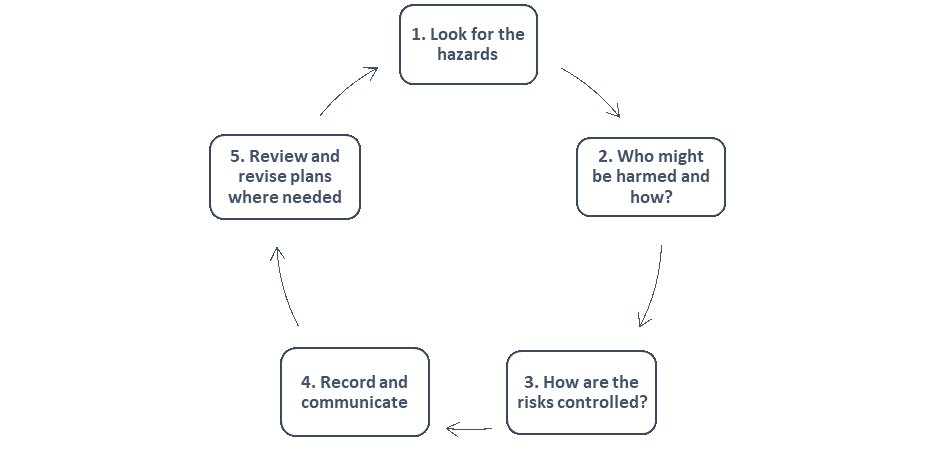 The 5 steps of Risk Assessment