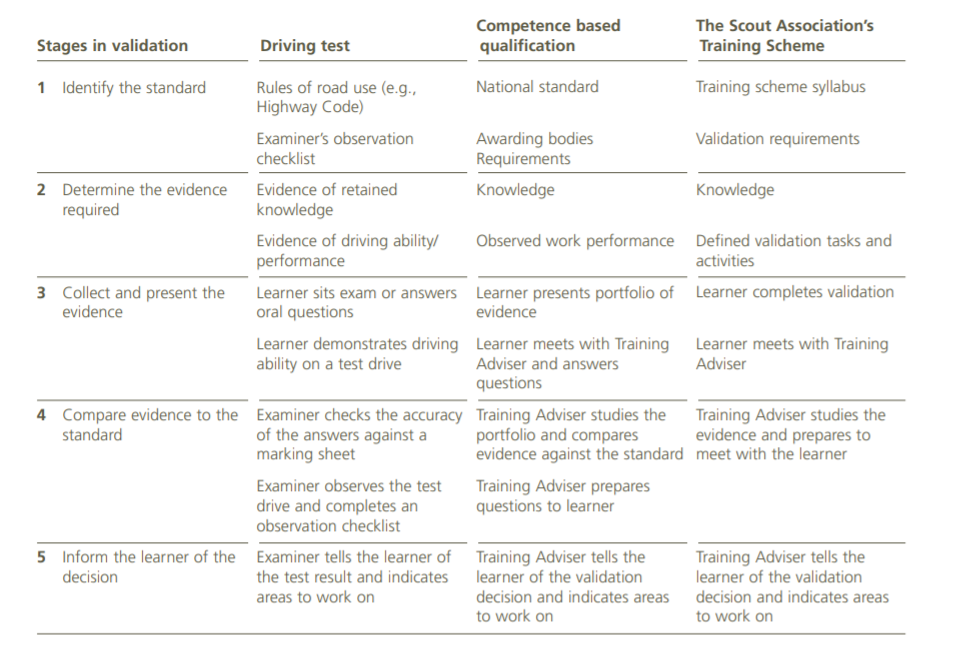 Validation process and guidelines table