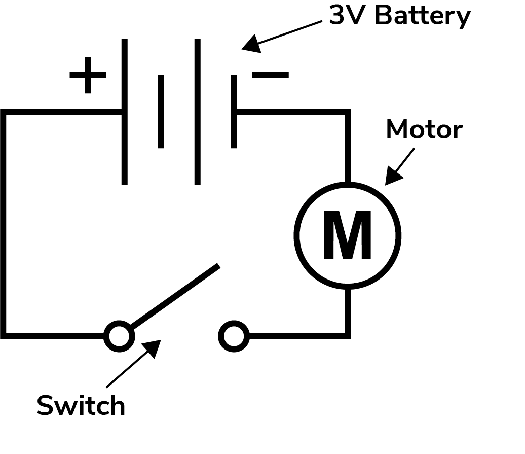A diagram of a circuit featuring a 3 volt battery, motor and switch.