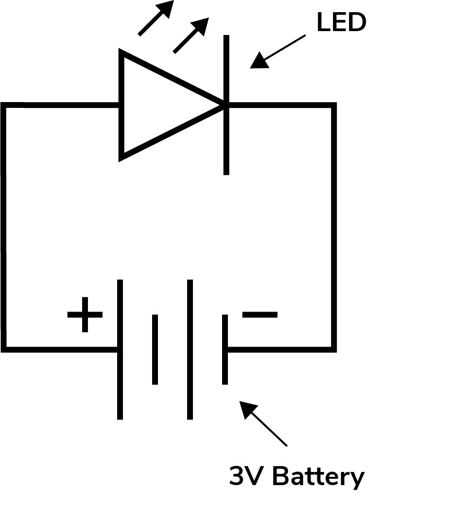 A circuit diagram featuring a 3 volt battery and a LED.