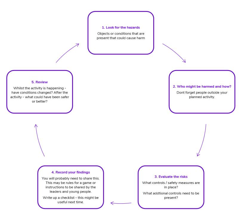 Risk Assessment 5 Steps